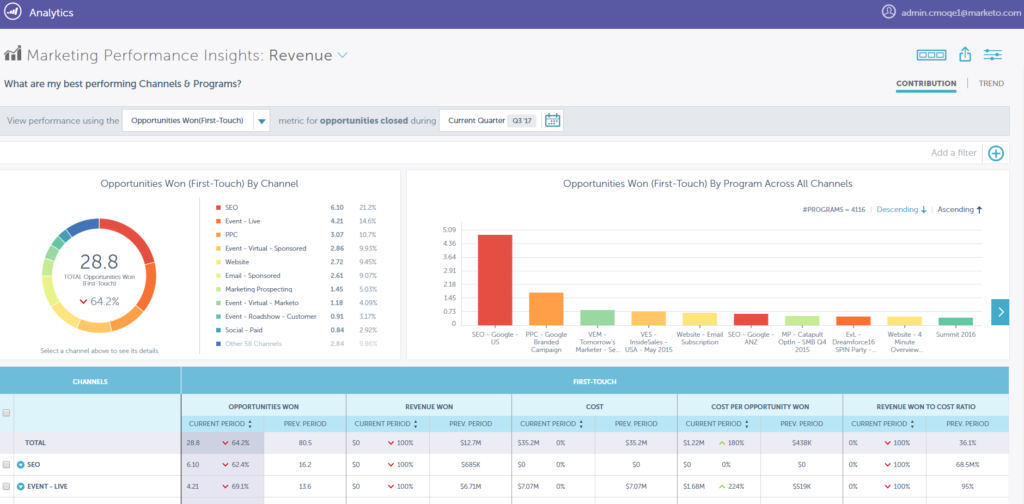 Marketo Performance Insights